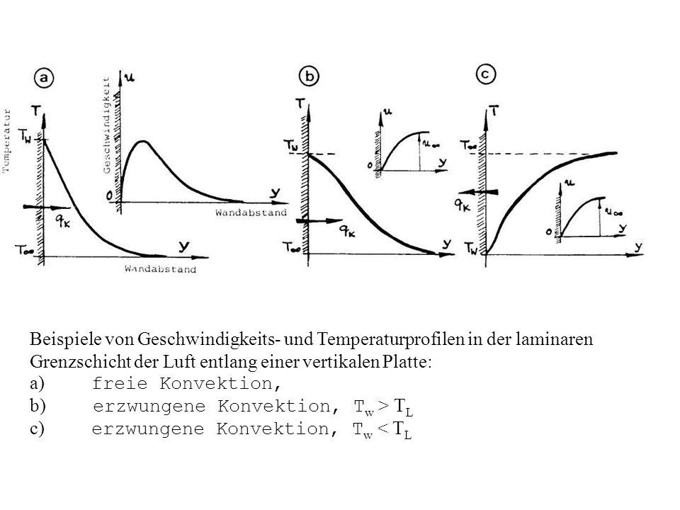 Beispiele von Geschwindigkeits- und Temperaturprofilen in der laminaren Grenzschicht der Luft entlang einer vertikalen Platte: a) freie Konvektion, b) erzwungene Konvektion, T w > T L c) erzwungene Konvektion, T w < T L