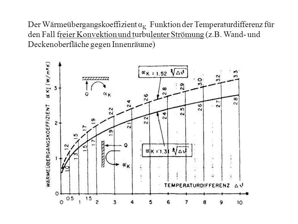 Der Wärmeübergangskoeffizient α K Funktion der Temperaturdifferenz für den Fall freier Konvektion und turbulenter Strömung (z.B.
