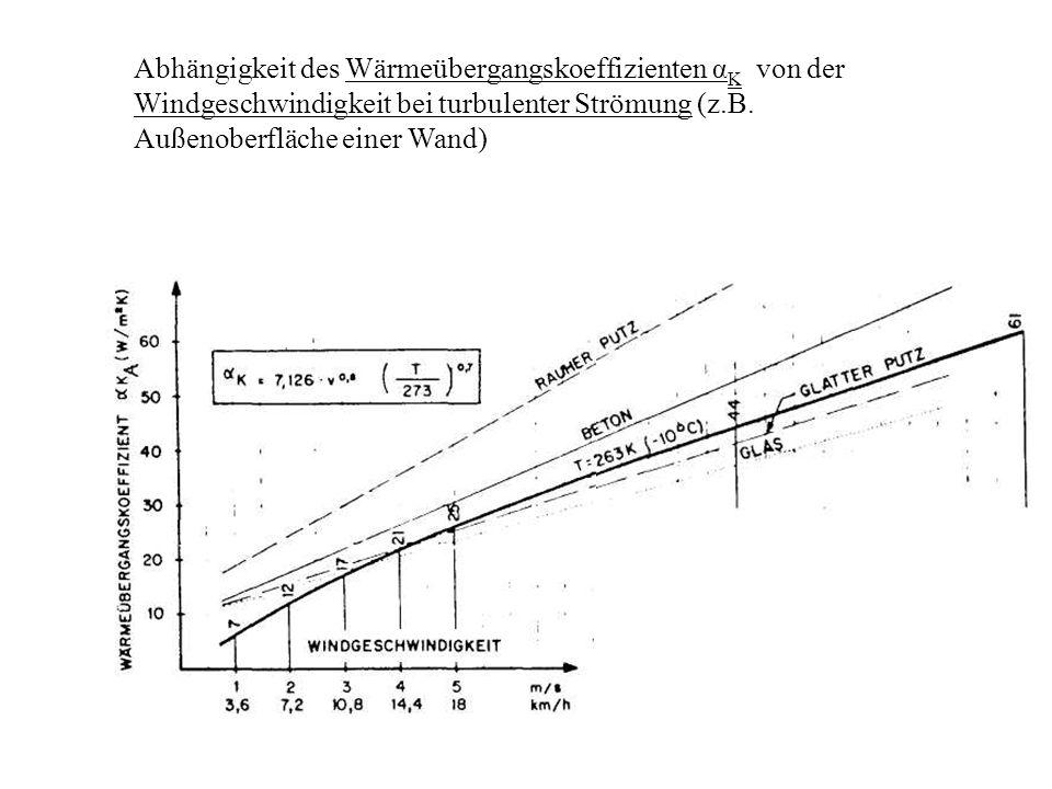 Abhängigkeit des Wärmeübergangskoeffizienten α K von der Windgeschwindigkeit bei turbulenter Strömung (z.B.