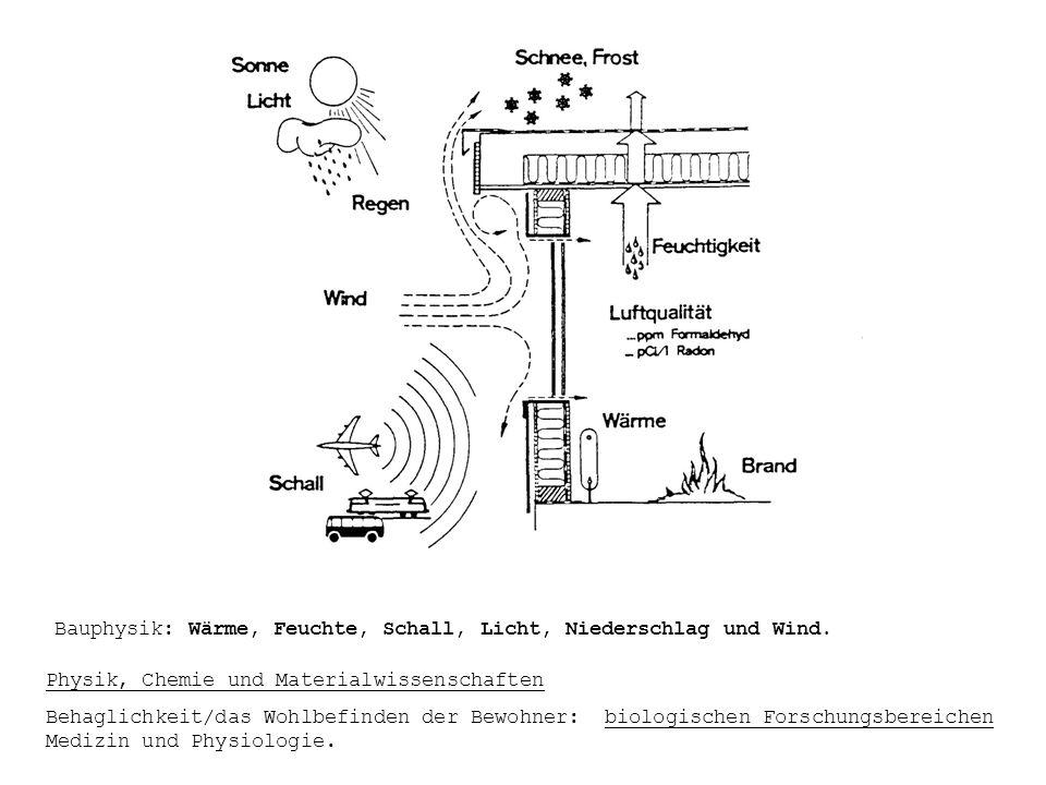 Bauphysik: Wärme, Feuchte, Schall, Licht, Niederschlag und Wind.