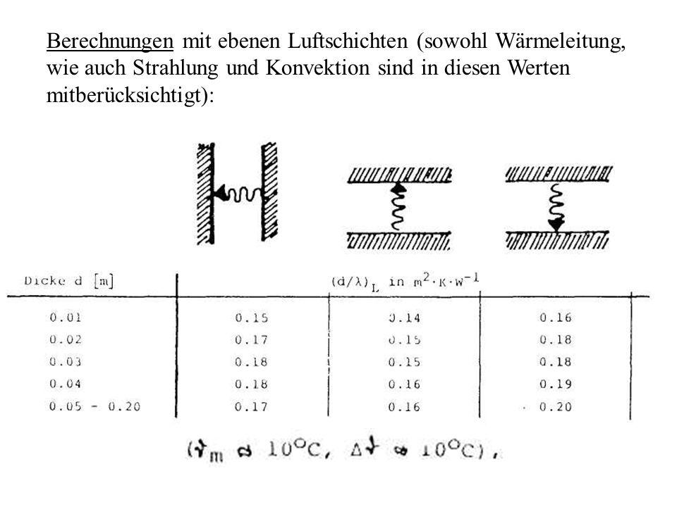 Berechnungen mit ebenen Luftschichten (sowohl Wärmeleitung, wie auch Strahlung und Konvektion sind in diesen Werten mitberücksichtigt):