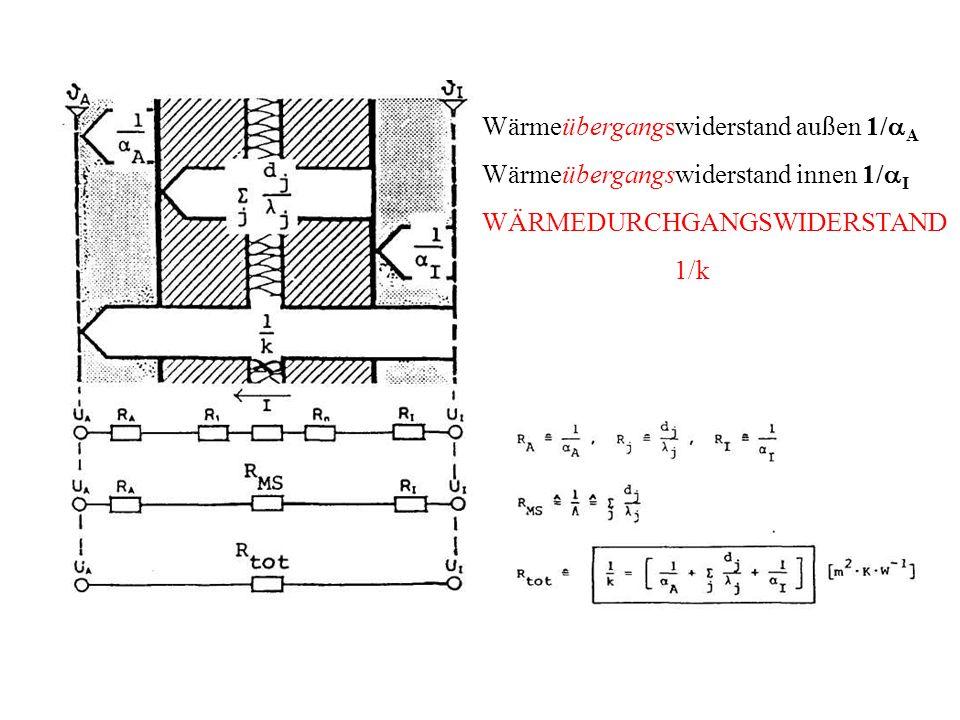 Wärmeübergangswiderstand außen 1/ A Wärmeübergangswiderstand innen 1/ I WÄRMEDURCHGANGSWIDERSTAND 1/k