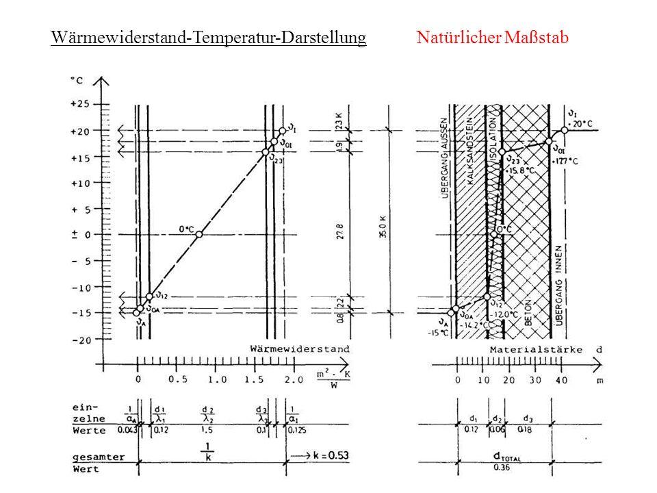 Wärmewiderstand-Temperatur-DarstellungNatürlicher Maßstab