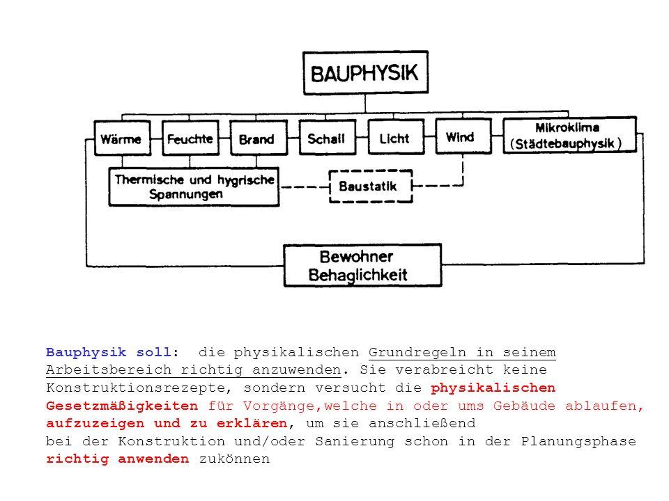 Bauphysik soll: die physikalischen Grundregeln in seinem Arbeitsbereich richtig anzuwenden.