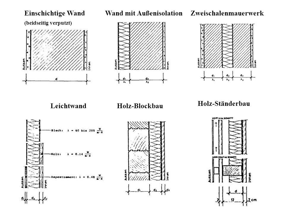 Einschichtige Wand (beidseitig verputzt) Wand mit AußenisolationZweischalenmauerwerk LeichtwandHolz-Blockbau Holz-Ständerbau