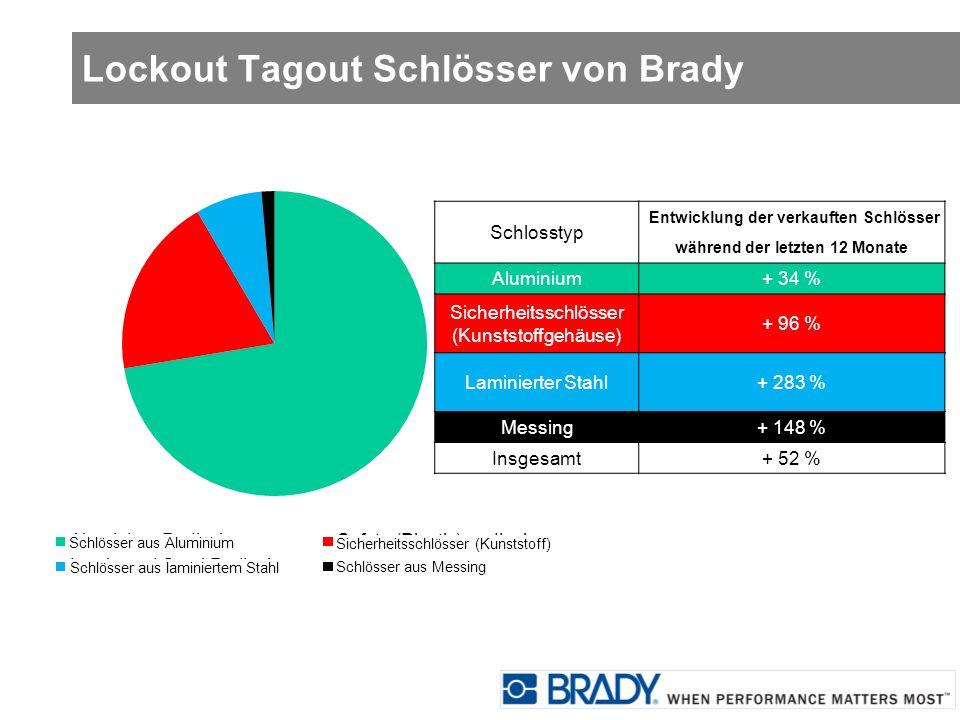 Lockout Tagout Schlösser von Brady Schlosstyp Entwicklung der verkauften Schlösser während der letzten 12 Monate Aluminium+ 34 % Sicherheitsschlösser