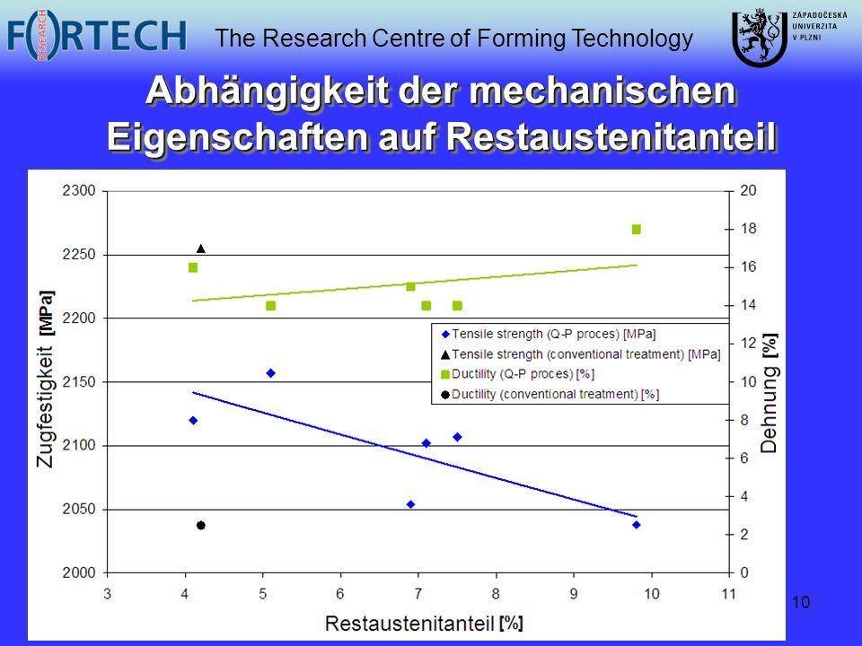 The Research Centre of Forming Technology 10 Abhängigkeit der mechanischen Eigenschaften auf Restaustenitanteil