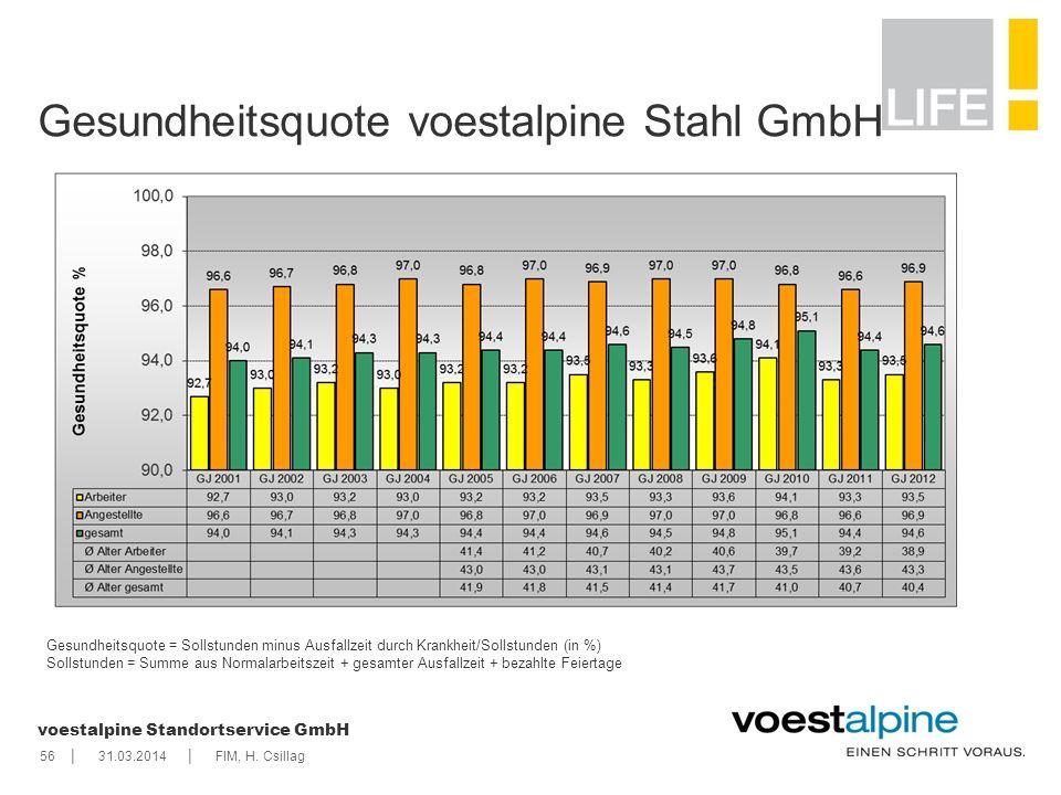    voestalpine Standortservice GmbH 5631.03.2014FIM, H. Csillag Gesundheitsquote voestalpine Stahl GmbH Gesundheitsquote = Sollstunden minus Ausfallze