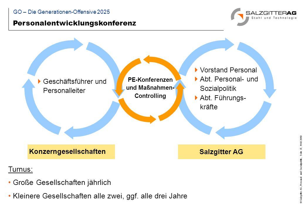 © Salzgitter AG, Personal- und Sozialpolitik, Folie 37, 19.02.2010 Turnus: Große Gesellschaften jährlich Kleinere Gesellschaften alle zwei, ggf.