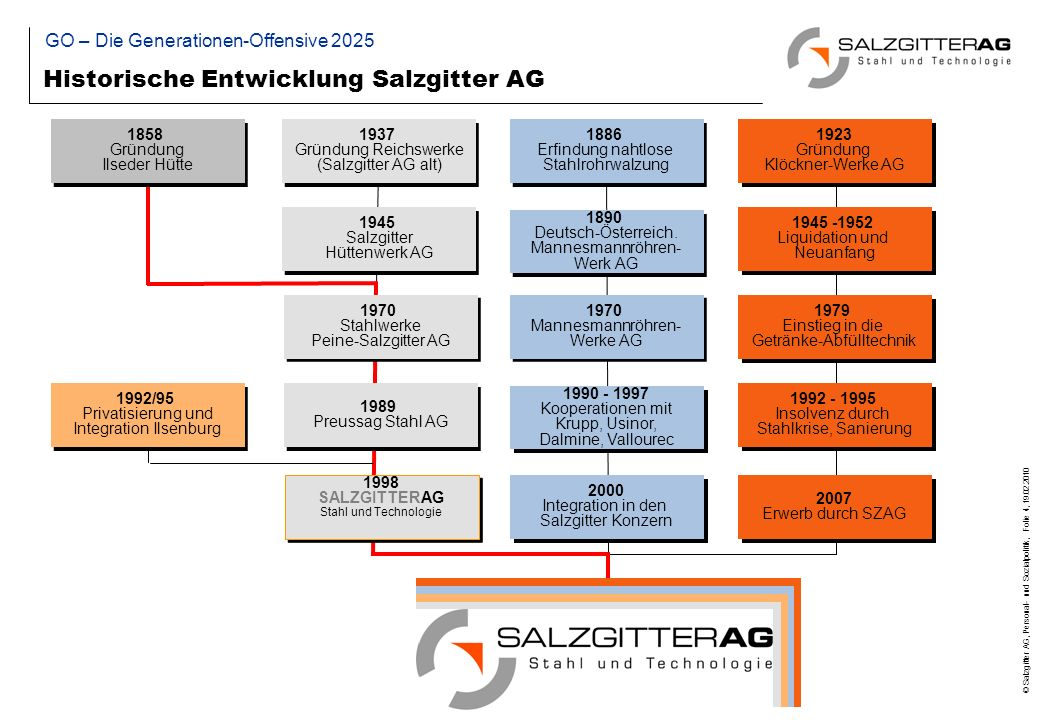 © Salzgitter AG, Personal- und Sozialpolitik, Folie 35, 19.02.2010 Agenda Nachhaltigkeit GO – Die Generationen-Offensive 2025