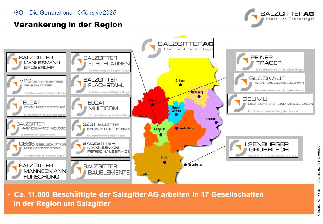 © Salzgitter AG, Personal- und Sozialpolitik, Folie 9, 19.02.2010 Agenda Demographische Herausforderungen GO – Die Generationen-Offensive 2025