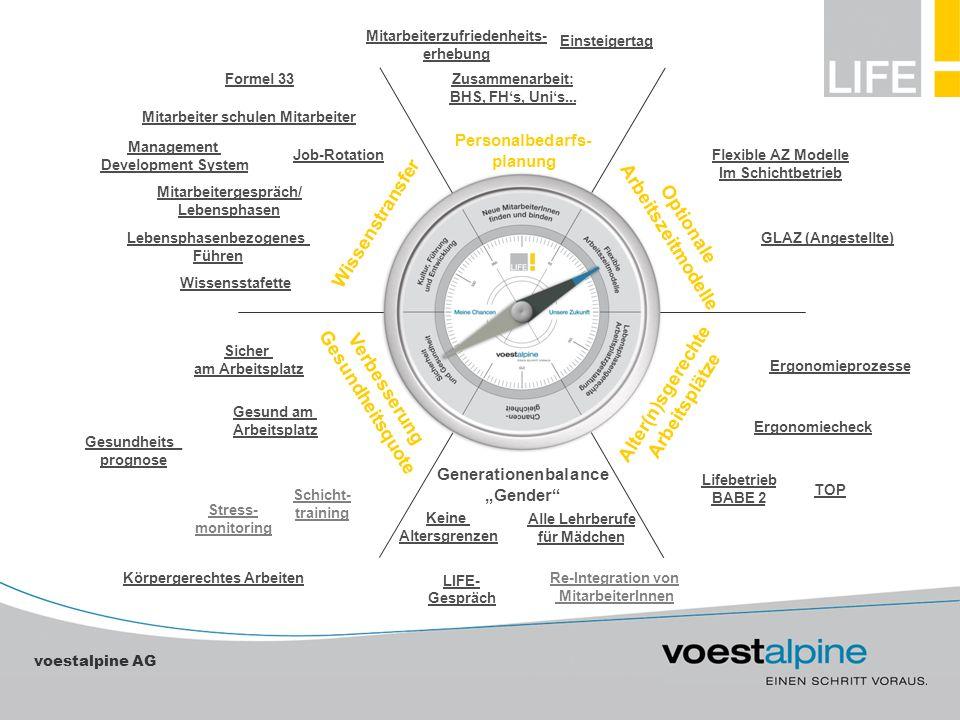 voestalpine AG Einsteigertag Zusammenarbeit: BHS, FHs, Unis... Mitarbeiterzufriedenheits- erhebung Flexible AZ Modelle Im Schichtbetrieb GLAZ (Angeste