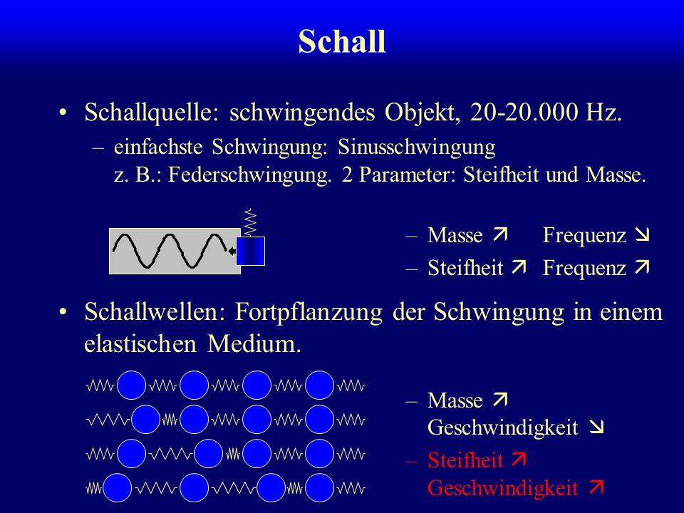 Schall Schallquelle: schwingendes Objekt, 20-20.000 Hz. –einfachste Schwingung: Sinusschwingung z. B.: Federschwingung. 2 Parameter: Steifheit und Mas