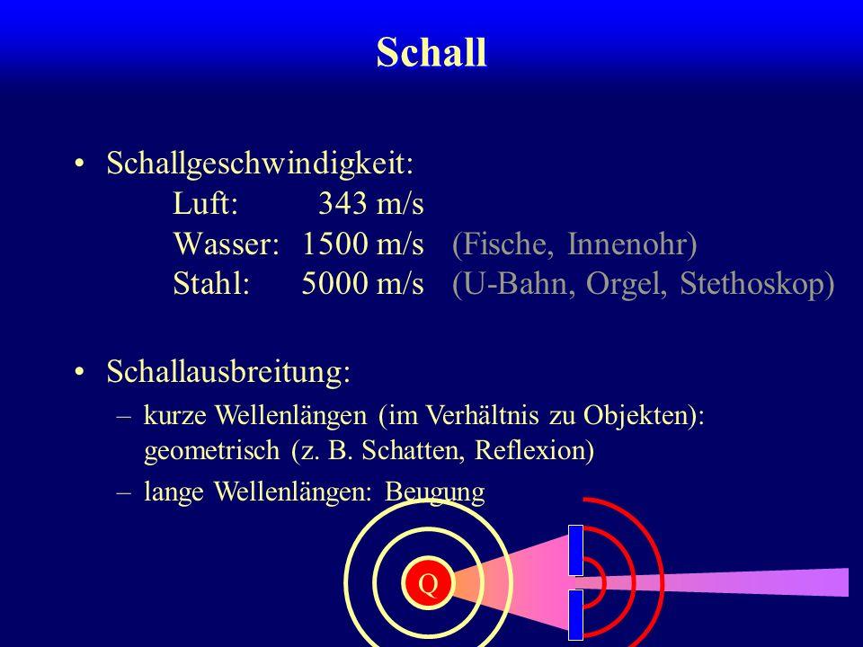 Schall Schallausbreitung: –kurze Wellenlängen (im Verhältnis zu Objekten): geometrisch (z. B. Schatten, Reflexion) –lange Wellenlängen: Beugung Schall