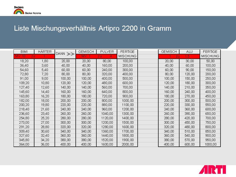 Liste Mischungsverhältnis Artipro 2200 in Gramm