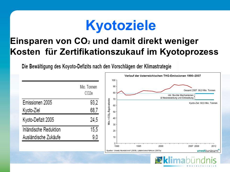 Kyotoziele Einsparen von CO 2 und damit direkt weniger Kosten für Zertifikationszukauf im Kyotoprozess
