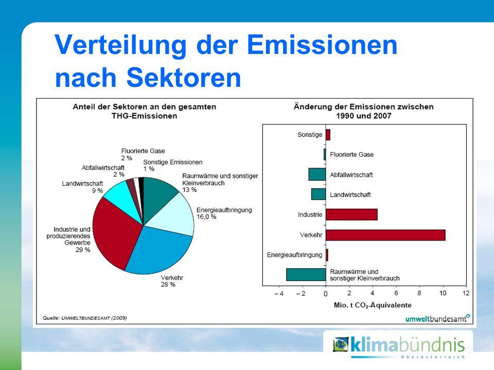 Verteilung der Emissionen nach Sektoren