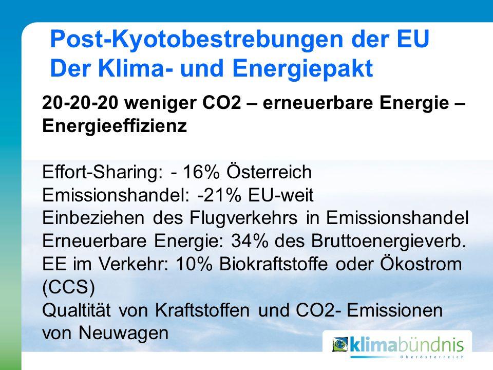 Post-Kyotobestrebungen der EU Der Klima- und Energiepakt 20-20-20 weniger CO2 – erneuerbare Energie – Energieeffizienz Effort-Sharing: - 16% Österreic