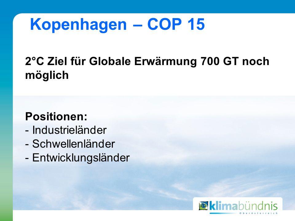 Kopenhagen – COP 15 2°C Ziel für Globale Erwärmung 700 GT noch möglich Positionen: - Industrieländer - Schwellenländer - Entwicklungsländer