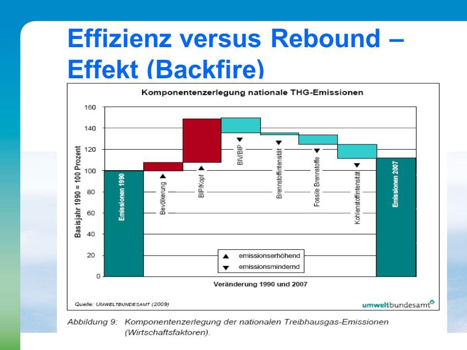 Effizienz versus Rebound – Effekt (Backfire)