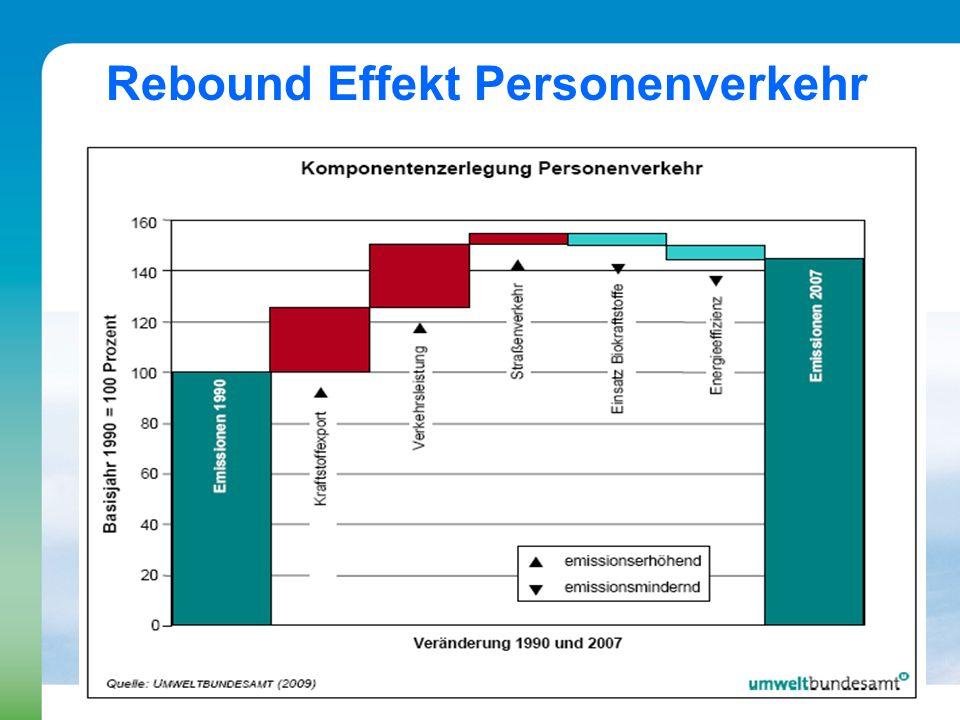 Rebound Effekt Personenverkehr