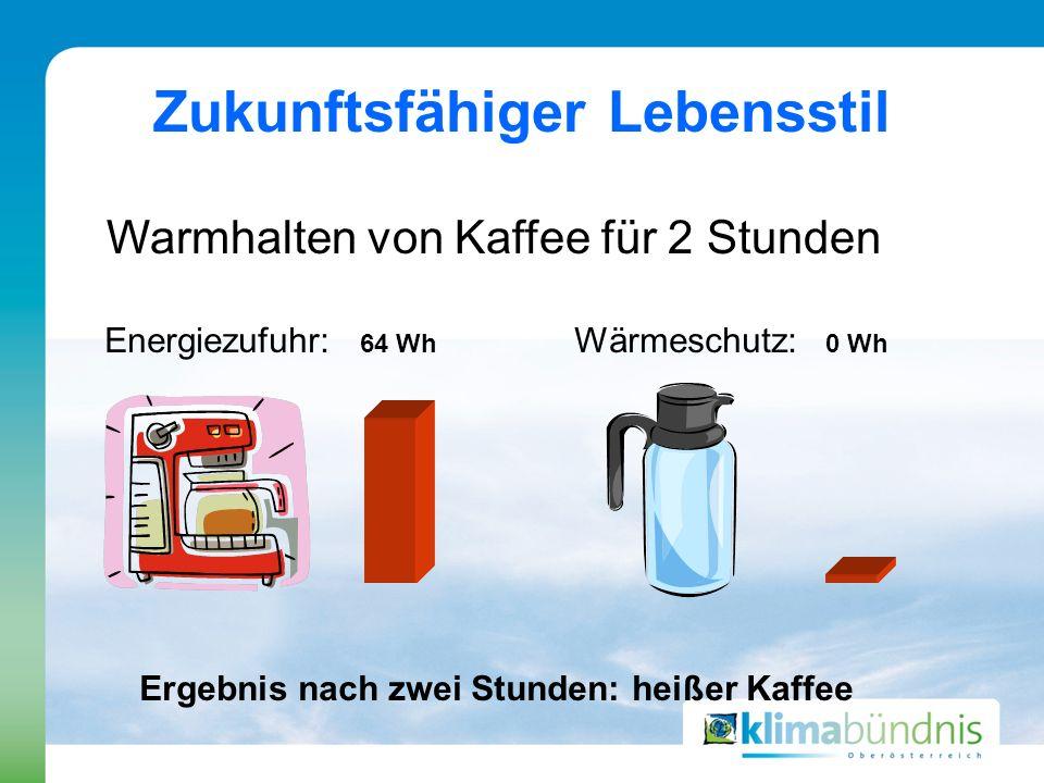 Zukunftsfähiger Lebensstil Warmhalten von Kaffee für 2 Stunden Energiezufuhr: 64 Wh Wärmeschutz: 0 Wh Ergebnis nach zwei Stunden: heißer Kaffee