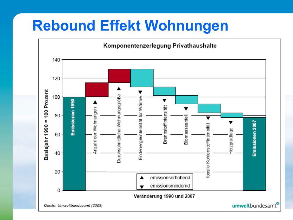 Rebound Effekt Wohnungen