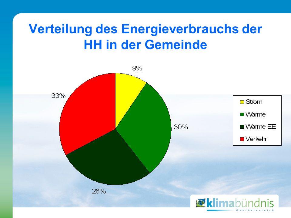 Verteilung des Energieverbrauchs der HH in der Gemeinde