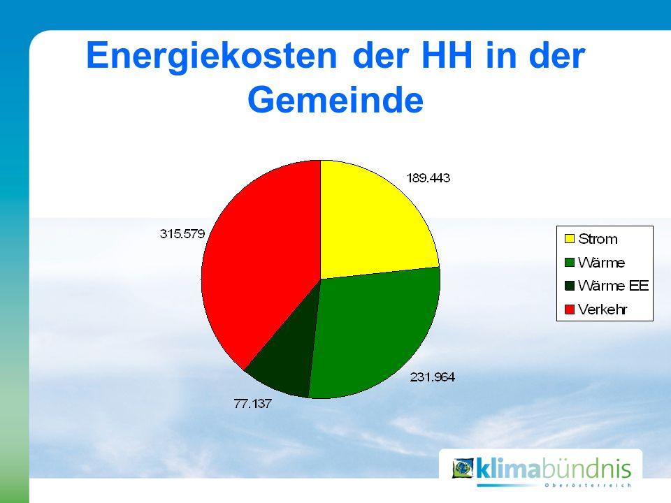 Energiekosten der HH in der Gemeinde