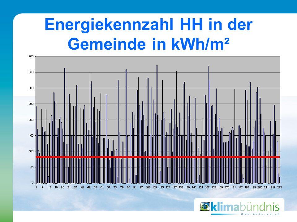 Energiekennzahl HH in der Gemeinde in kWh/m²