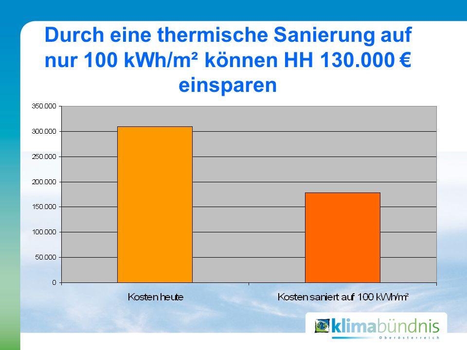 Durch eine thermische Sanierung auf nur 100 kWh/m² können HH 130.000 einsparen