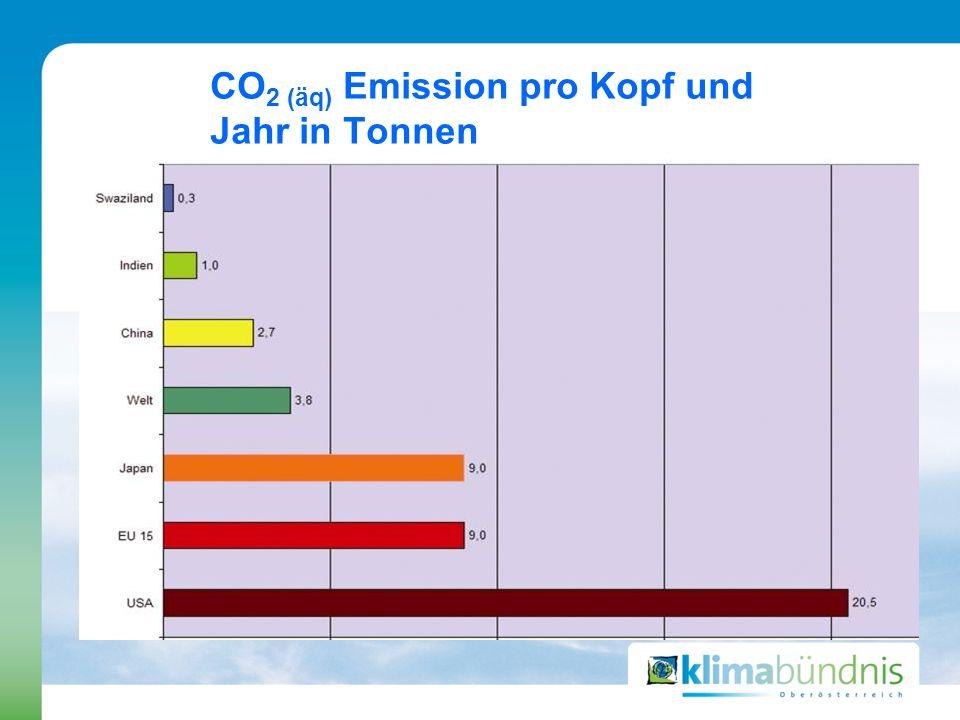 CO 2 (äq) Emission pro Kopf und Jahr in Tonnen