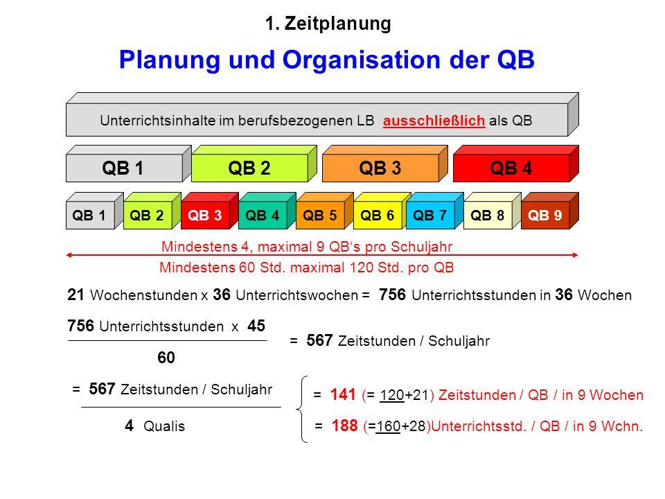 Unterrichtsinhalte im berufsbezogenen LB ausschließlich als QB QB 1QB 4QB 3QB 2 QB 1QB 2QB 3QB 4QB 5QB 6QB 7QB 8QB 9 21 Wochenstunden x 36 Unterrichtswochen = 756 Unterrichtsstunden in 36 Wochen 756 Unterrichtsstunden x 45 60 = 567 Zeitstunden / Schuljahr 4 Qualis = 141 (= 120+21) Zeitstunden / QB / in 9 Wochen = 188 (=160+28)Unterrichtsstd.