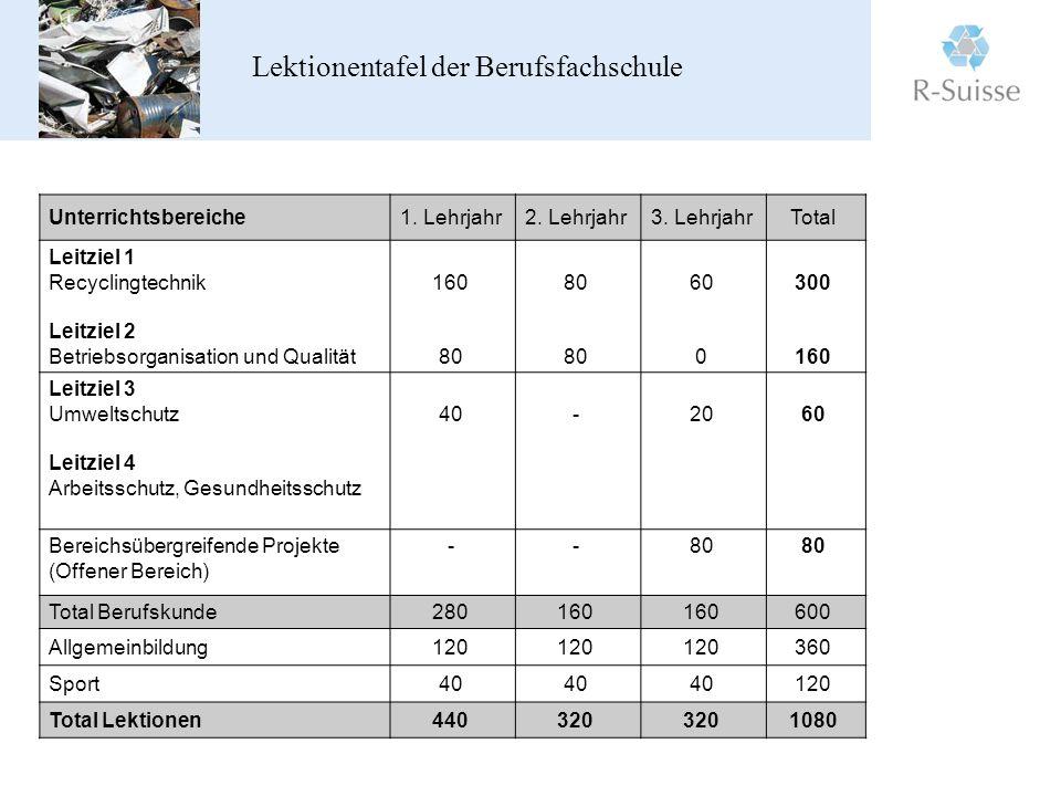 Lektionentafel der Berufsfachschule Unterrichtsbereiche1.