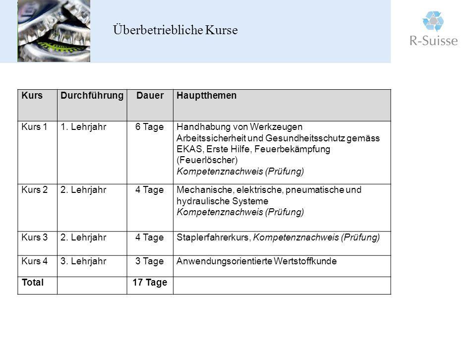 Überbetriebliche Kurse KursDurchführungDauerHauptthemen Kurs 11.