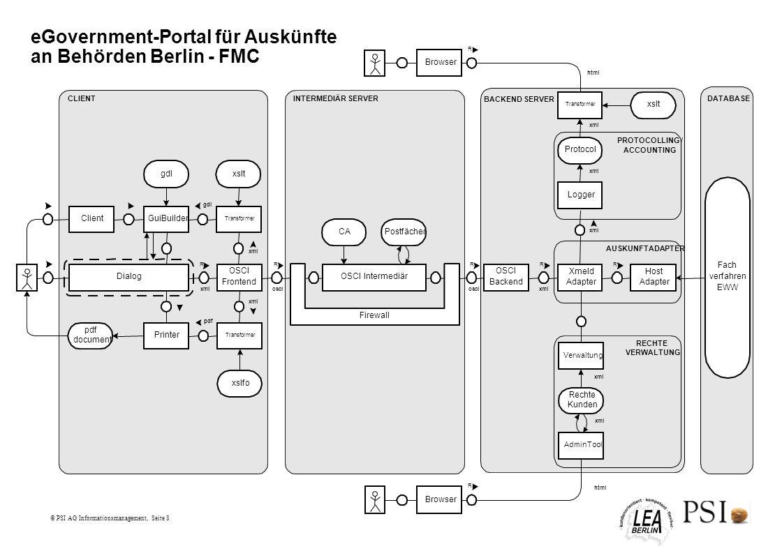 © PSI AG Informationsmanagement, Seite 8 eGovernment-Portal für Auskünfte an Behörden Berlin - FMC Dialog R GuiBuilder OSCI Frontend Client gdl Printe