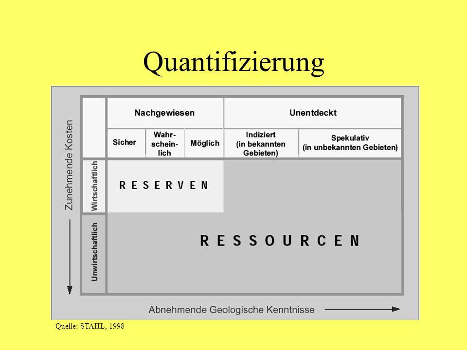 Quantifizierung Quelle: STAHL, 1998