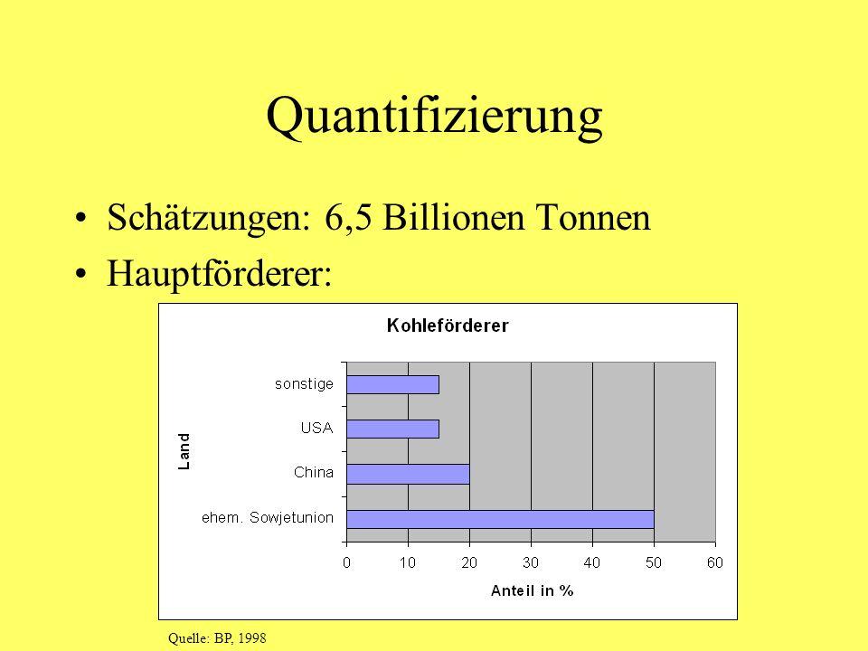 Quantifizierung Schätzungen: 6,5 Billionen Tonnen Hauptförderer: Quelle: BP, 1998