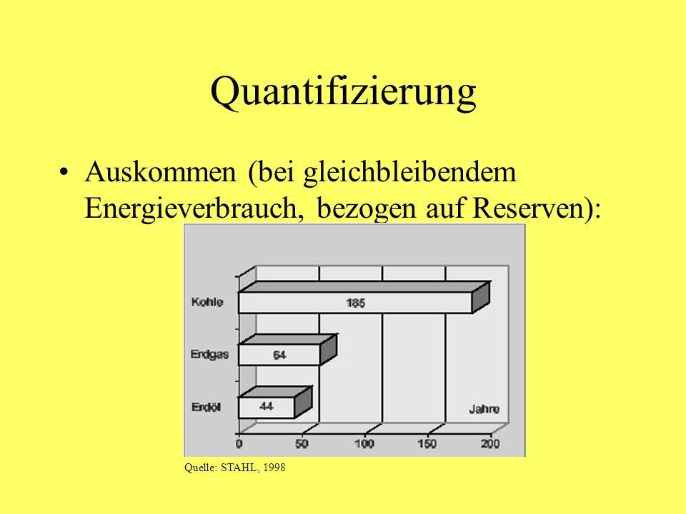 Quantifizierung Auskommen (bei gleichbleibendem Energieverbrauch, bezogen auf Reserven): Quelle: STAHL, 1998