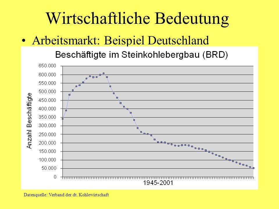Wirtschaftliche Bedeutung Arbeitsmarkt: Beispiel Deutschland Datenquelle: Verband der dt. Kohlewirtschaft