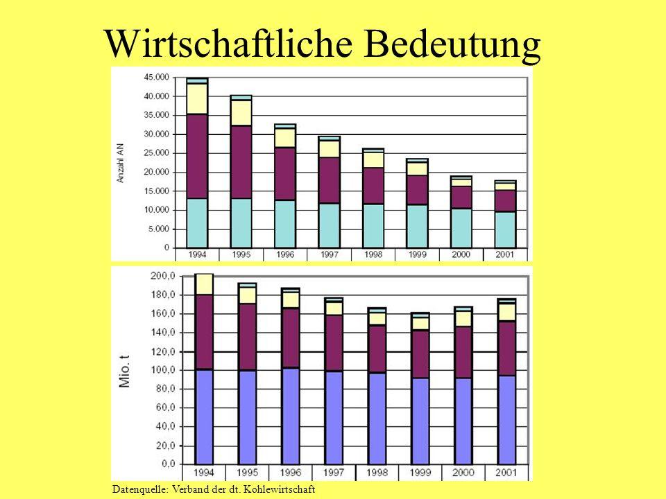 Wirtschaftliche Bedeutung Datenquelle: Verband der dt. Kohlewirtschaft