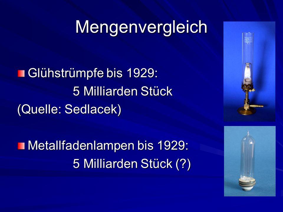 Mengenvergleich Glühstrümpfe bis 1929: 5 Milliarden Stück 5 Milliarden Stück (Quelle: Sedlacek) Metallfadenlampen bis 1929: 5 Milliarden Stück (?) 5 Milliarden Stück (?)
