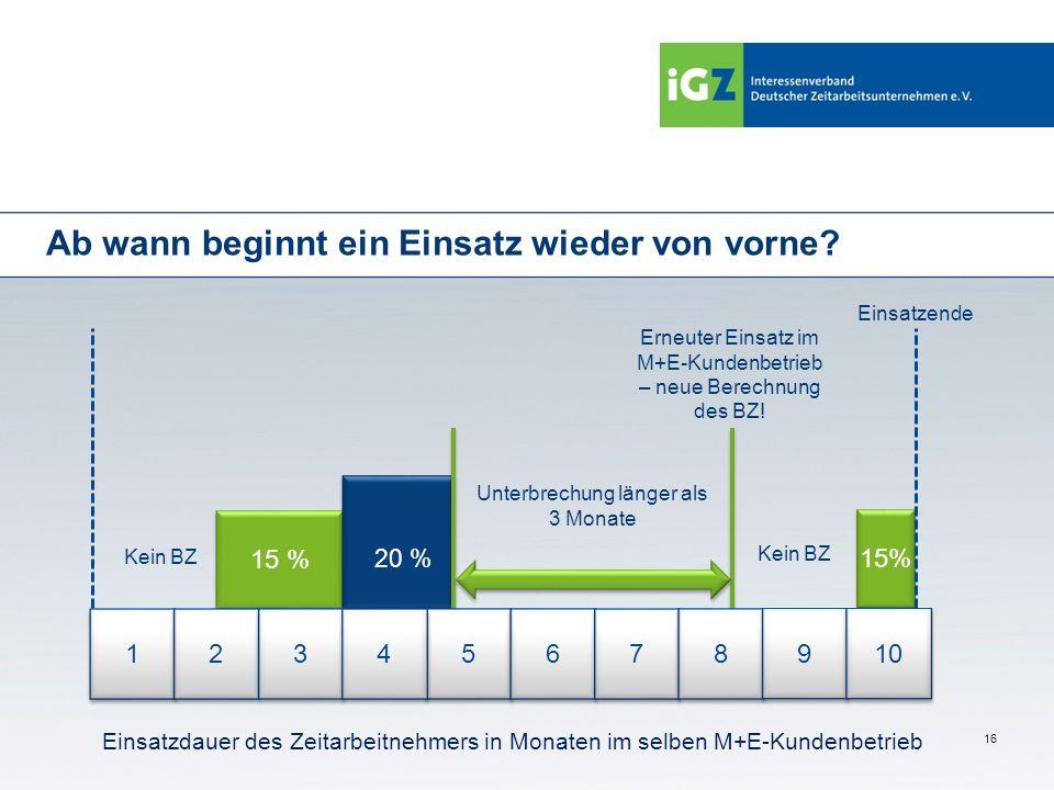 16 Ab wann beginnt ein Einsatz wieder von vorne? 15 % Kein BZ 1 1 Einsatzdauer des Zeitarbeitnehmers in Monaten im selben M+E-Kundenbetrieb 2 2 3 3 5