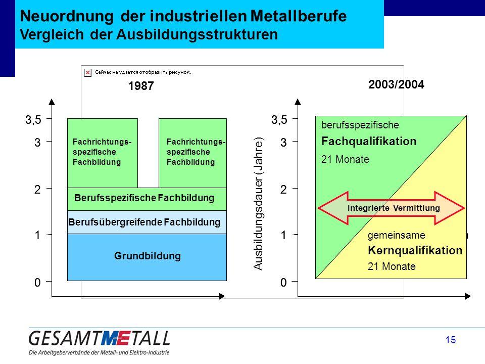 15 Neuordnung der industriellen Metallberufe Vergleich der Ausbildungsstrukturen Kernqualifikation ~ 21 Monate Grundbildung Fachrichtungs- spezifische