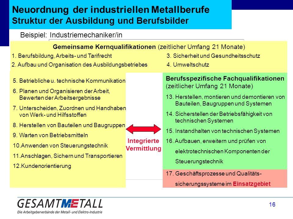 16 Gemeinsame Kernqualifikationen (zeitlicher Umfang 21 Monate) 17. Geschäftsprozesse und Qualitäts- sicherungssysteme im Einsatzgebiet Neuordnung der