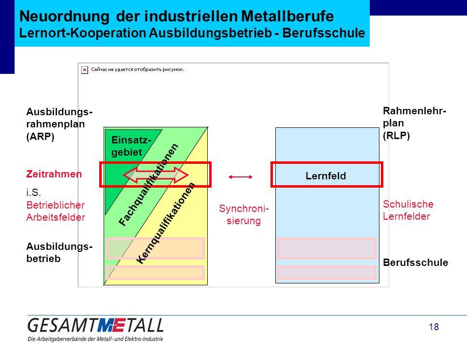 18 Neuordnung der industriellen Metallberufe Lernort-Kooperation Ausbildungsbetrieb - Berufsschule Ausbildungs- rahmenplan (ARP) Zeitrahmen i.S. Betri