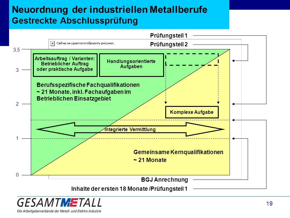 19 Neuordnung der industriellen Metallberufe Gestreckte Abschlussprüfung 3,5 Inhalte der ersten 18 Monate /Prüfungsteil 1 Prüfungsteil 1 1 2 3 0 BGJ A