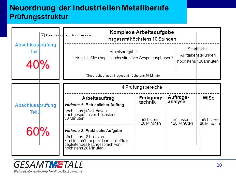20 Neuordnung der industriellen Metallberufe Prüfungsstruktur Schriftliche Aufgabenstellungen höchstens 120 Minuten Komplexe Arbeitsaufgabe insgesamt