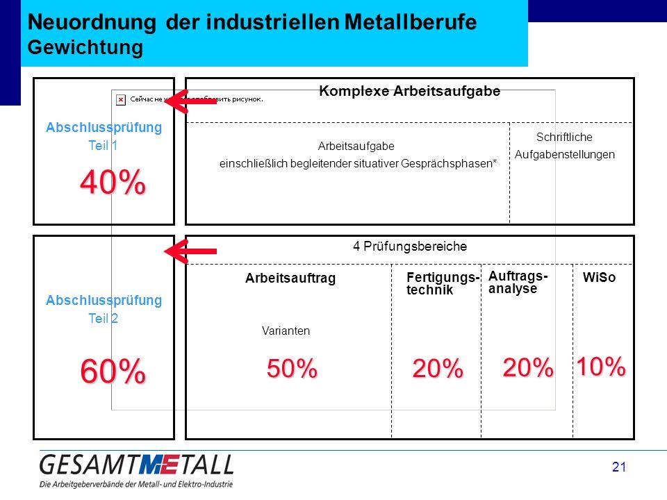 21 Neuordnung der industriellen Metallberufe Gewichtung Schriftliche Aufgabenstellungen 10% 10% Abschlussprüfung Teil 1 Abschlussprüfung Teil 2 Komple