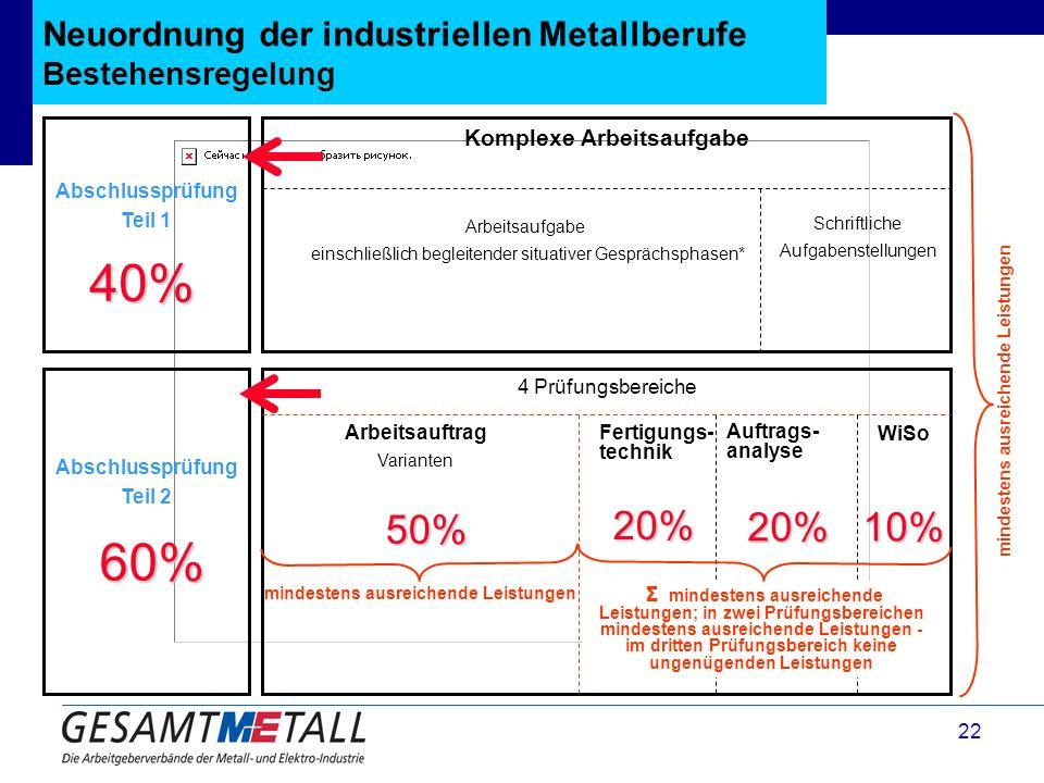 22 Neuordnung der industriellen Metallberufe Bestehensregelung mindestens ausreichende Leistungen Abschlussprüfung Teil 1 Abschlussprüfung Teil 2 Komp